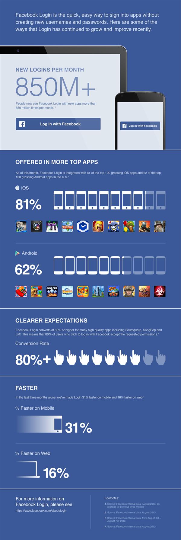 Facebook Login Infographie