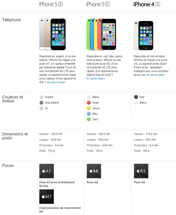 Comparatif iPhone 5 5S 5C