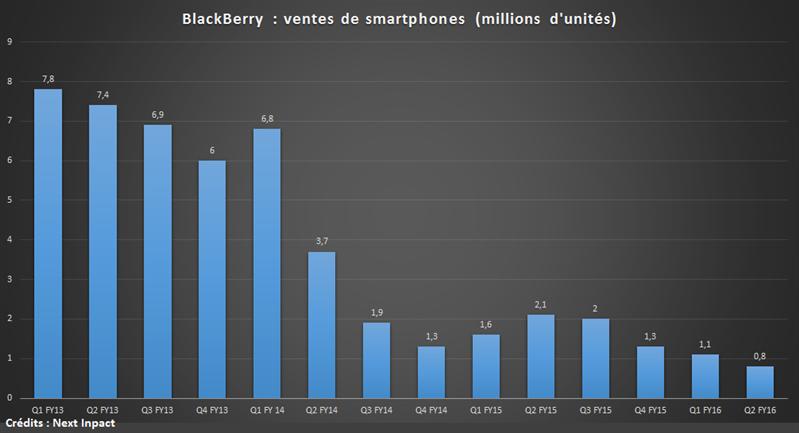 Ventes BlackBerry