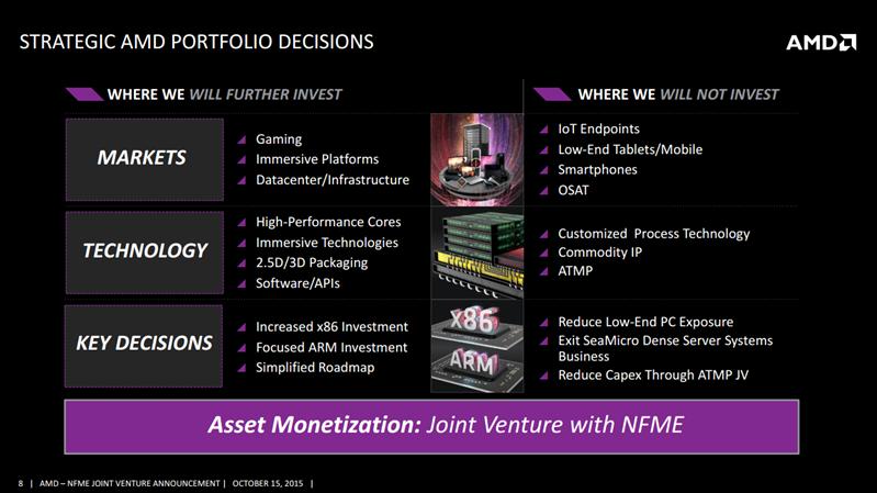 AMD Stratégie