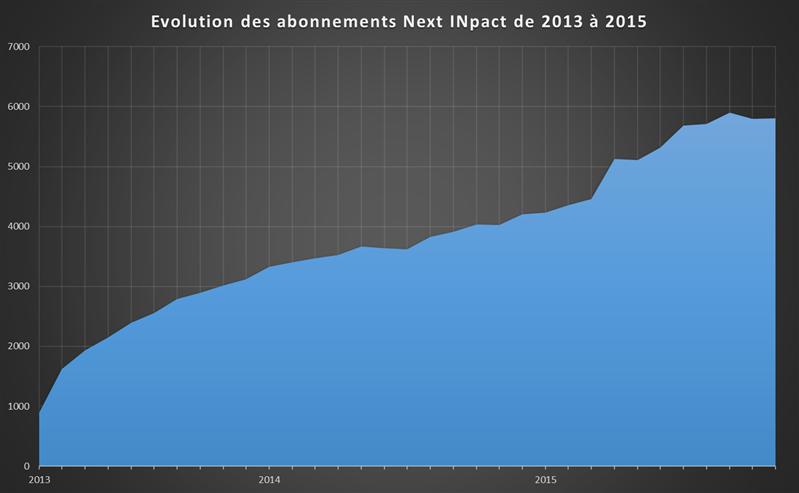 Abonnements Next INpact 2013 - 2015