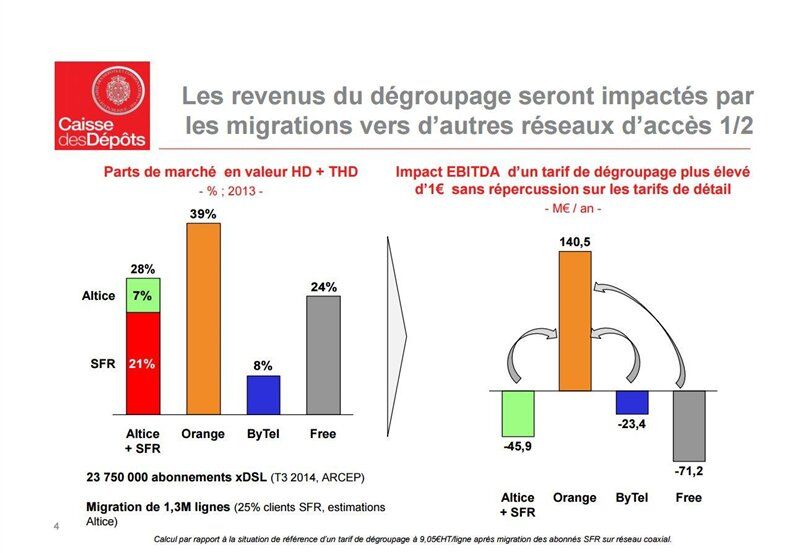 Caisse des dépôts FIRP tarifs tarification cuivre