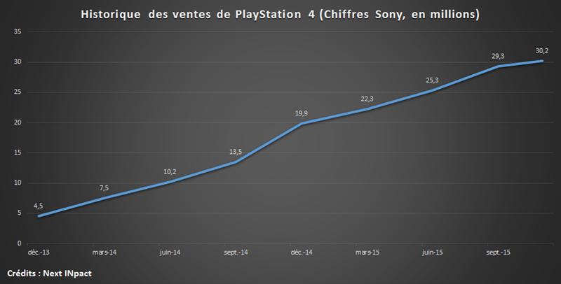 Historique ventes PS4