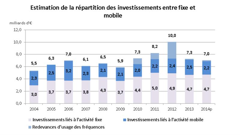 ARCEP investissement 2015