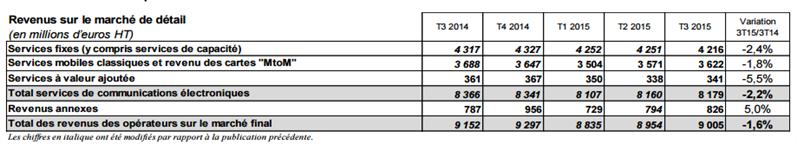 ARCEP T3 2015 revenus