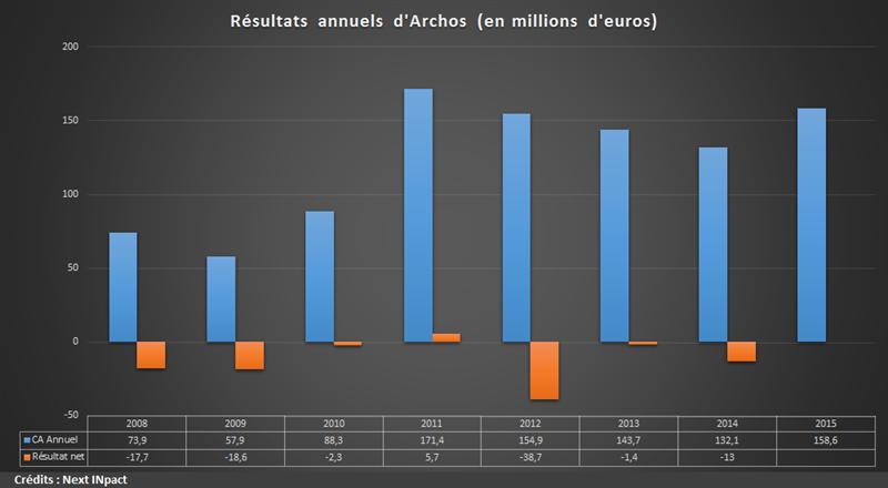 Archos Résultats 2015