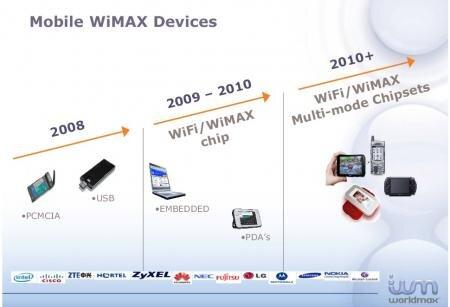 WiMAX Alcatel Worldmax Amsterdam