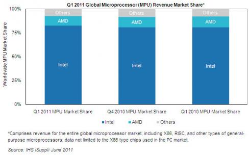 iSuppli AMD Intel Q1 2011