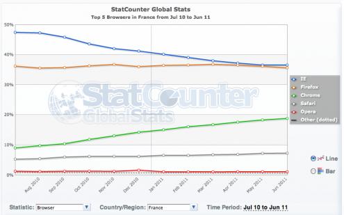 StatCounter navigateurs france juin 2011