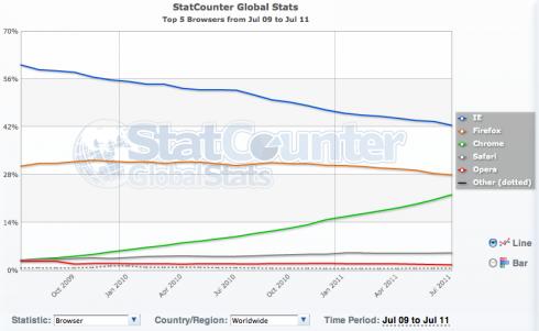 StatCounter navigateur monde juillet 2011