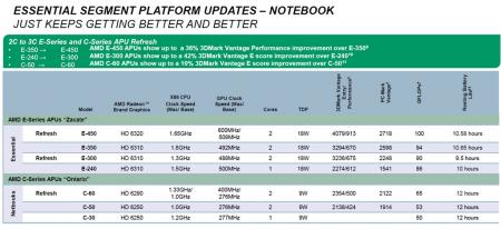 AMD APU E-450 E-300 C60 Update