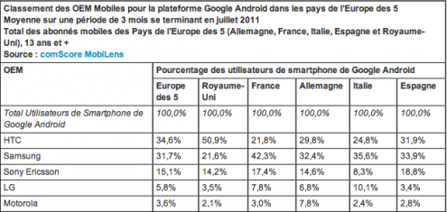 comScore Europe OS mobile Android 2011