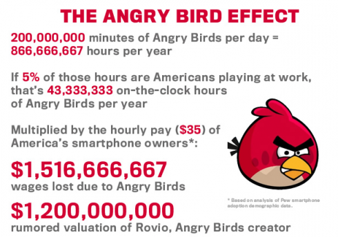 Angry birds infographie