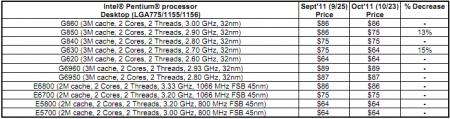 liste de prix Intel Pentium