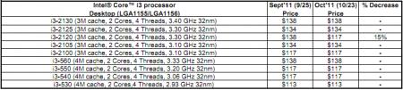 Liste de prix Intel Core i3