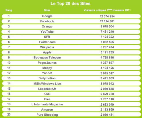 Top 20 sites mobiles france Q3 2011