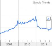 Google Trends MegaUpload