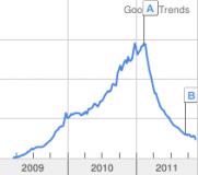 Google Trends Hotfile