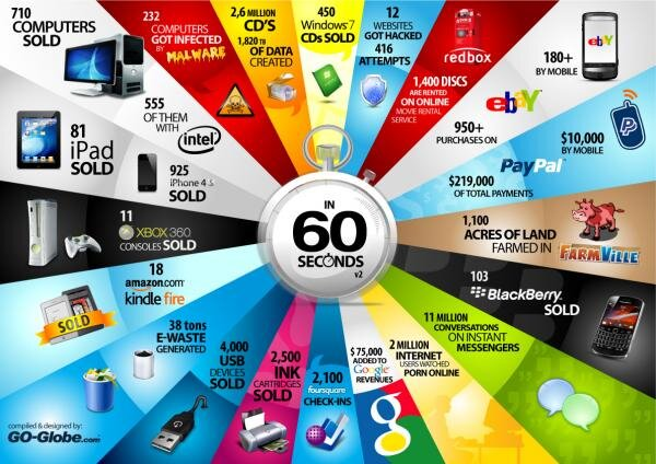 60 secondes internet infographie