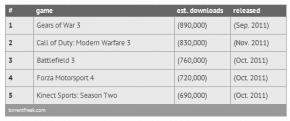 Torrent Freak Top jeux téléchargés 2011 PC Wii Xbo
