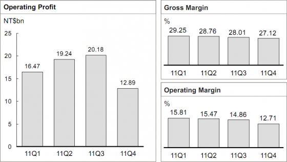 HTC finances 2011
