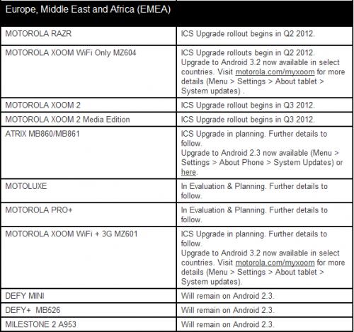 Motorola Planning ICS