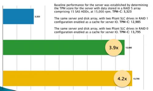 SanDisk FlashSoft SSD cache