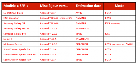Android 4.0 SFR mise a jour mars 2012