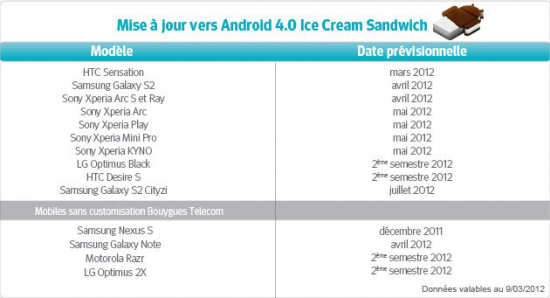 Android 4.0 Bouygues telecom mise a jour mars 2012