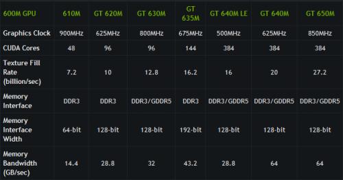 NVIDIA GeForce 600M lineup