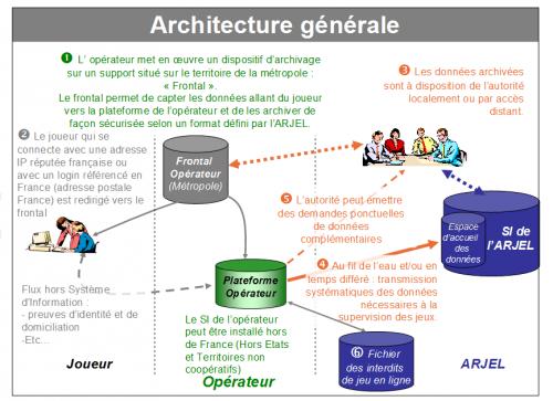 ARJEL architecture générale jeux en ligne
