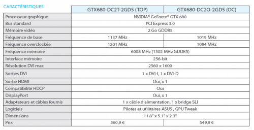 Asus GeForce GTX 680 Direct CU II