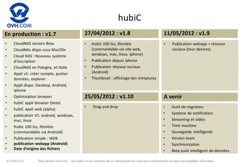 Roadmap HubiC