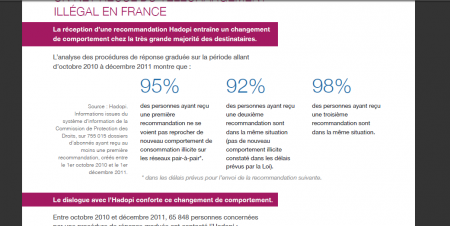 rapport HADOPI recommandations