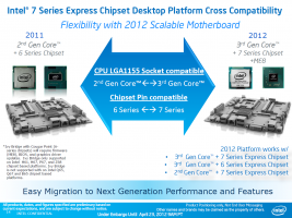 Intel Panther Point Chipset Serie 7 Slides