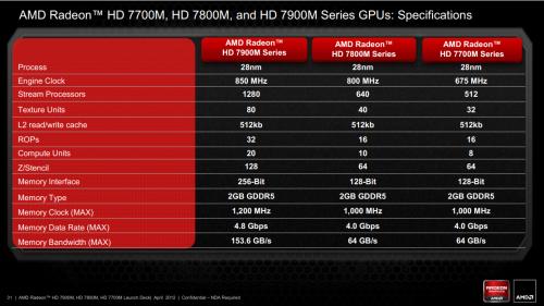Radeon HD 7000M