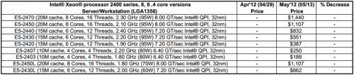 Intel Xeon E5 2400