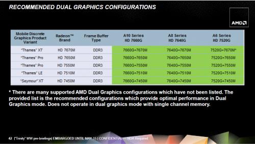 AMD APU brazos