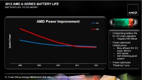 AMD APU consommation