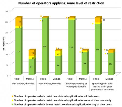 BEREC restrictions FAI operateurs Europe
