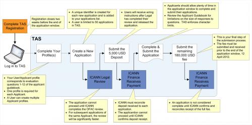 TAS ICANN procédure