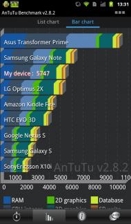 Orange avec Intel Inside Benchmark