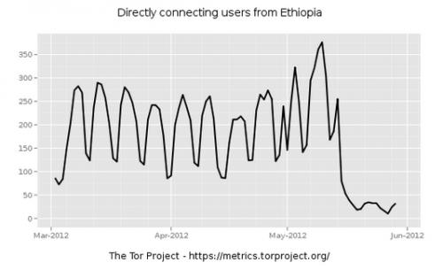 thor project ethiopie