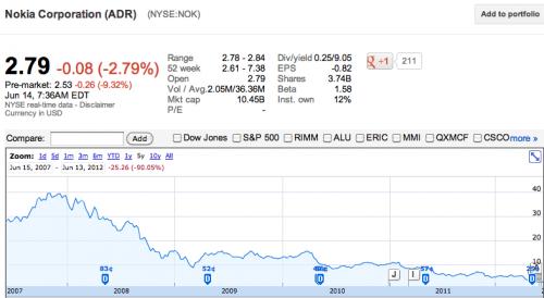Nokia bourse 14 juin 2012