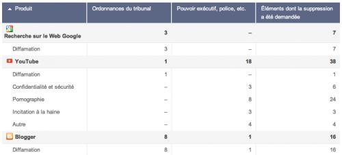 google transparency report france