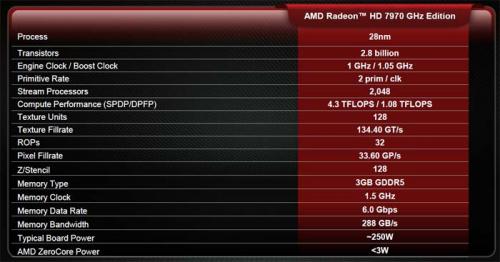 AMD Radeon HD 7970 GHz Edition