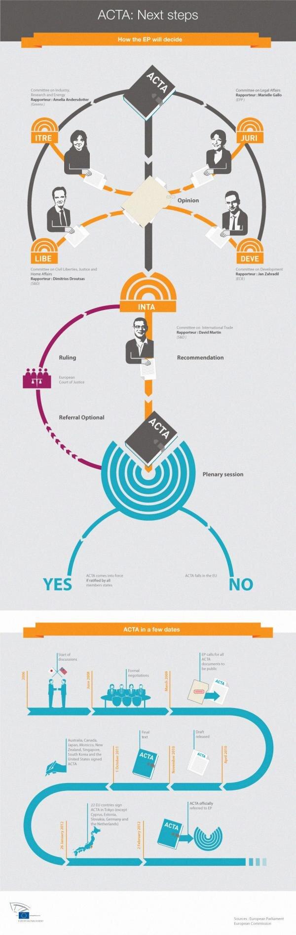 ACTA procédure