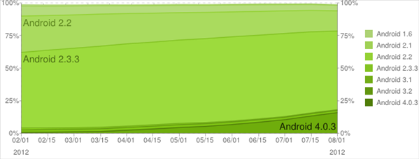 android fragmentation aout