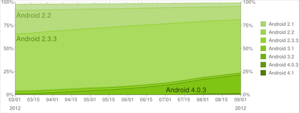 fragmentation android septembre