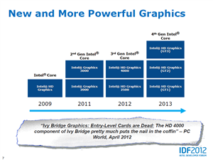 Haswell GPU Ultrabook